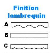 Lambrequin pour stores - Lambrequin store banne ...